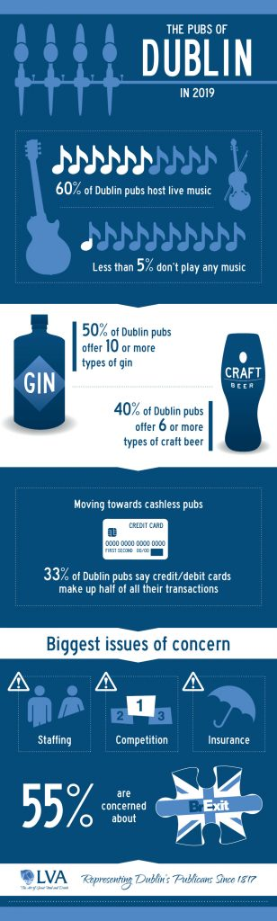Second infographic highlighting the results of the LVA State of the Dublin Pub Trade Survey 2019